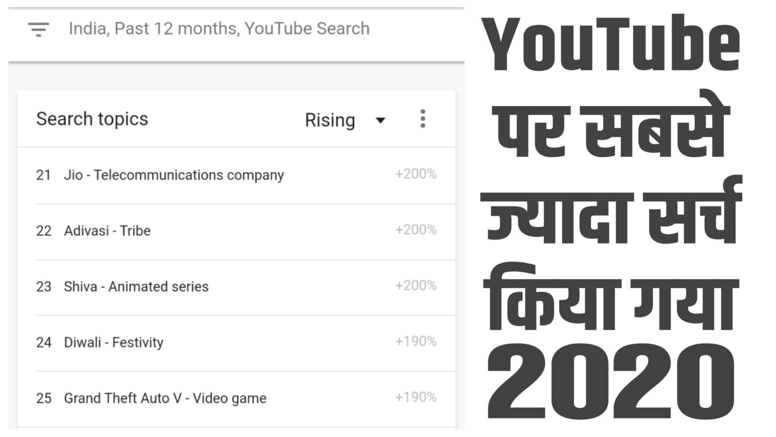2020 में Youtube पर सबसे ज्यादा क्या सर्च किया –Youtube Par Sabse Jyada Kya Search Hota Hai